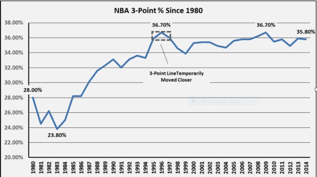 NBA 3-Point Shooting %