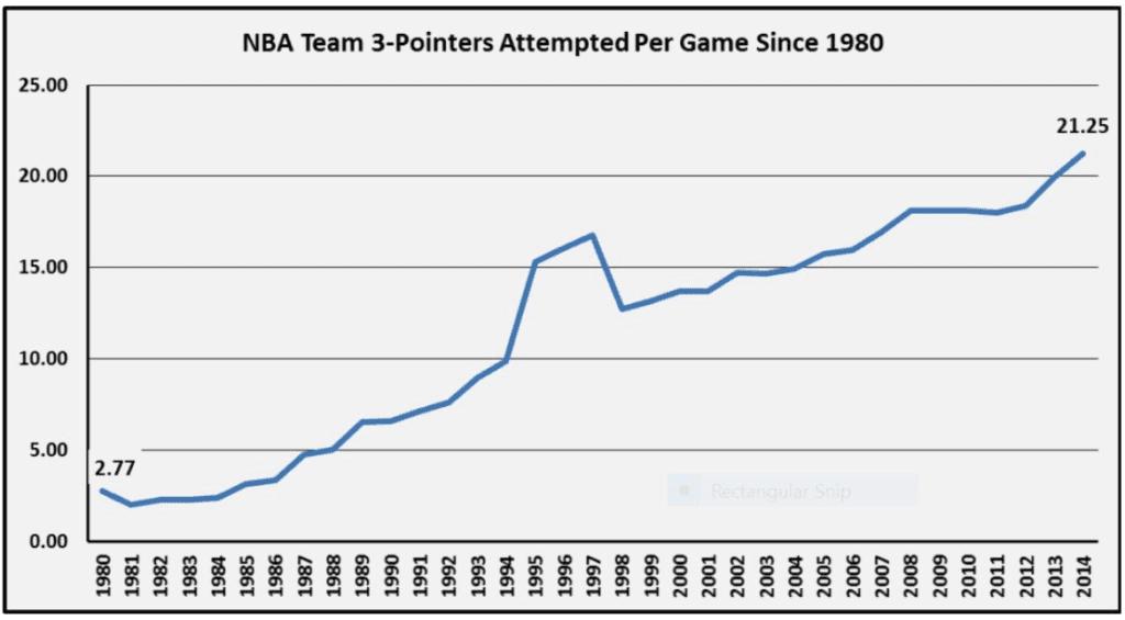 NBA Team 3-Point Attempts