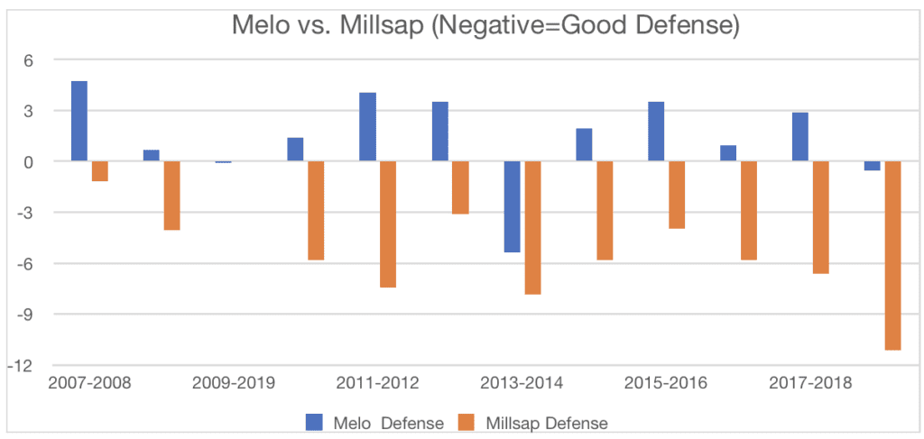 carmelo anthony paul millsap hall of fame
