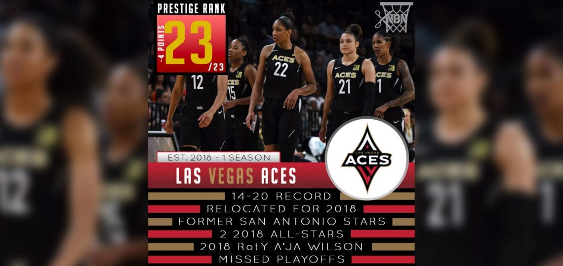 Las Vegas Aces – WNBA Prestige Rank 2019