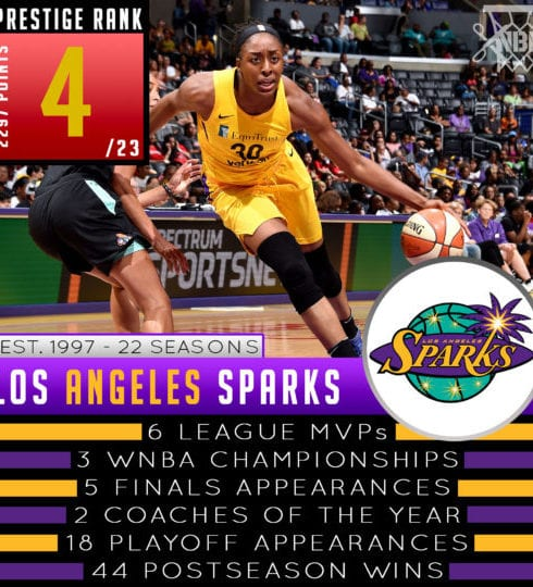 Los Angeles Sparks - WNBA Prestige Rank 2019