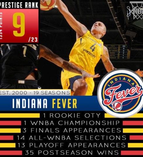 Indiana Fever - WNBA Prestige Rank 2019