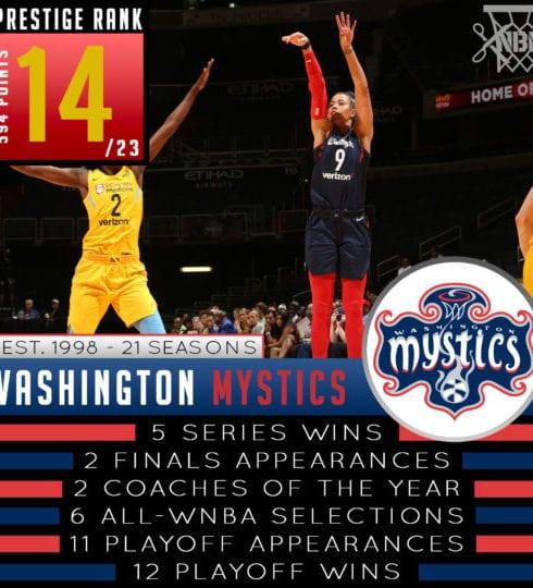 Washington Mystics - WNBA Prestige Rank 2019