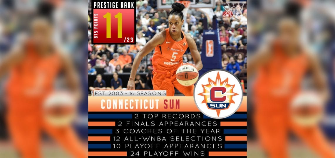 Connecticut Sun - WNBA Prestige Rank 2019 - Nothing But Nylon