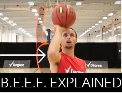 B.E.E.F. stands for balance, eyes, elbow and follow through, and it encompasses the fundamentals of a successful jump shot.