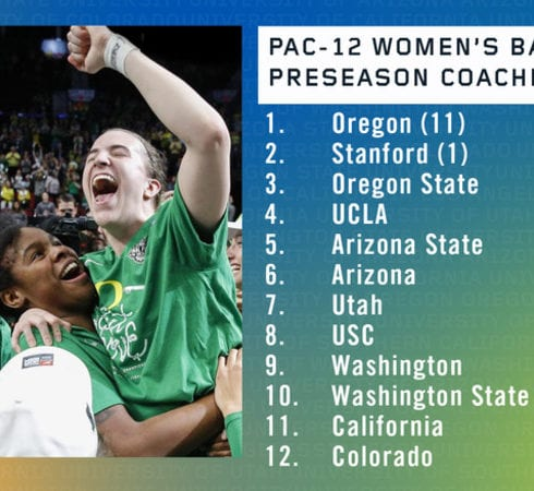 The Pac-12 women's basketball coaches voted Oregon as the league's favorite in the preseason, with Stanford, Oregon State and UCLA right behind.