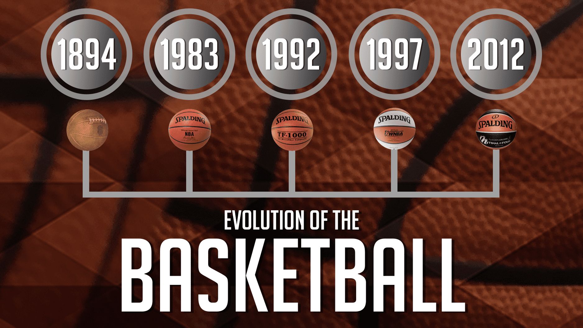 Hoops History - Evolution of the Basketball